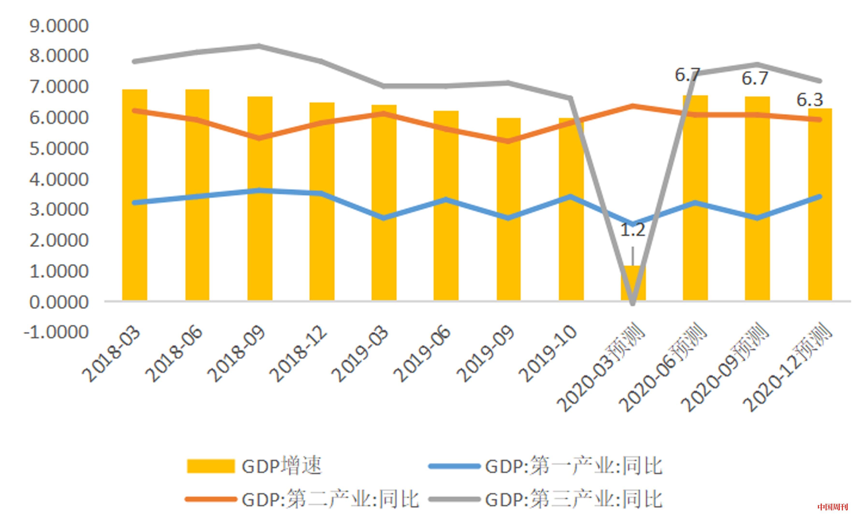 2020全国gdp增速_2020各国gdp增速
